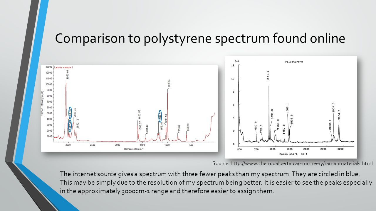 Comparison to polystyrene spectrum found online