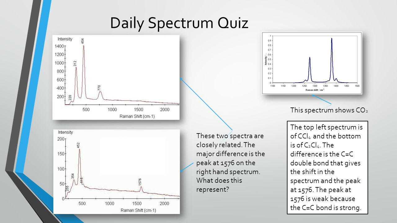 Daily Spectrum Quiz This spectrum shows CO2