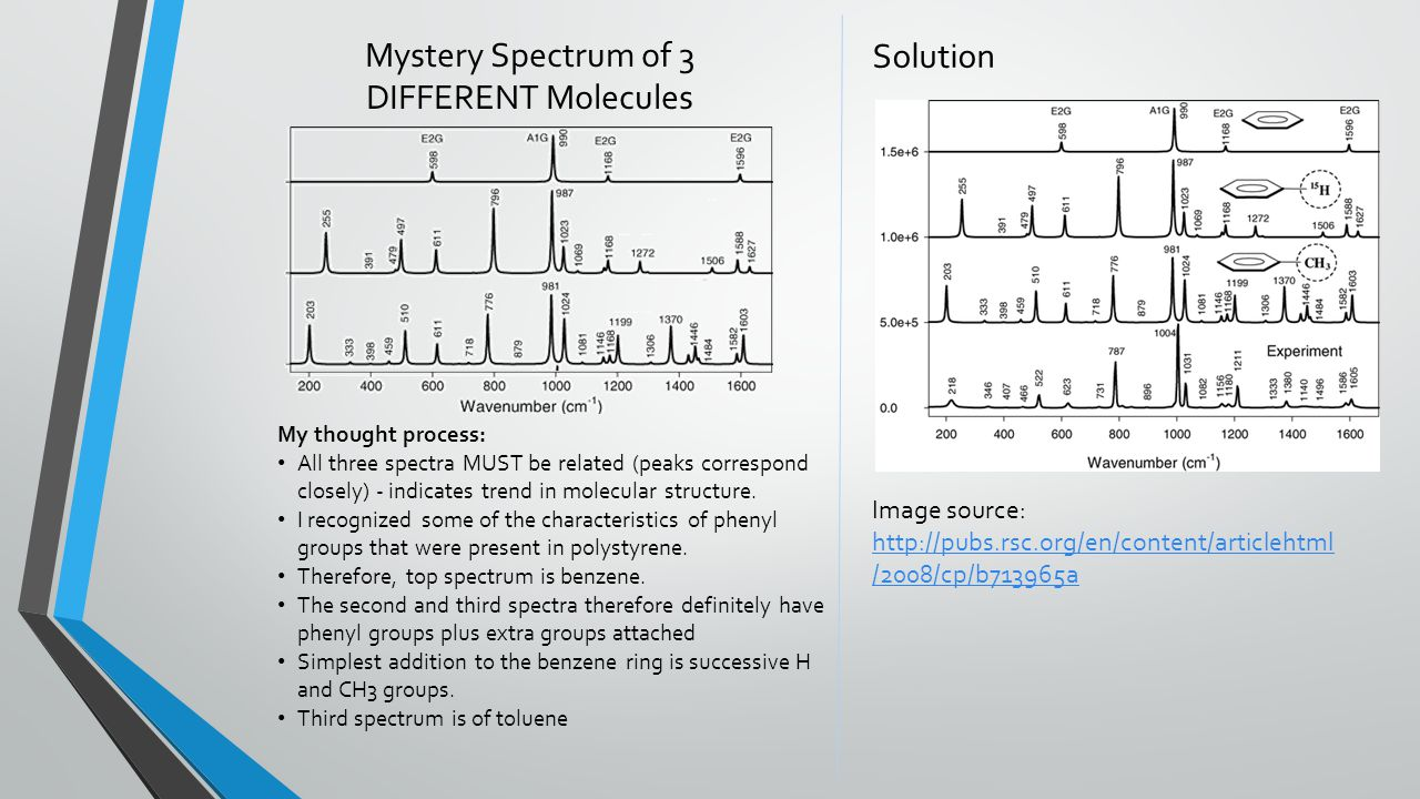 Mystery Spectrum of 3 DIFFERENT Molecules