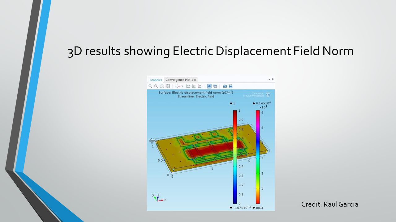 3D results showing Electric Displacement Field Norm