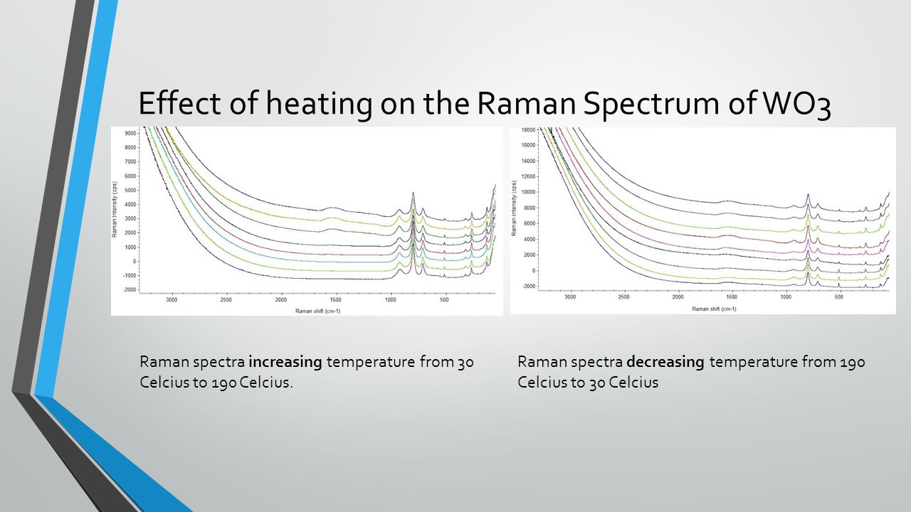 Effect of heating on the Raman Spectrum of WO3