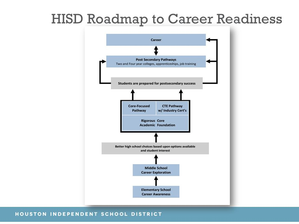 HISD Roadmap to Career Readiness