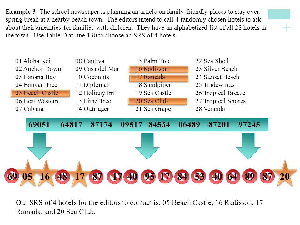 Example 3: The school newspaper is planning an article on family-friendly places to stay over spring break at a nearby beach town. The editors intend to call 4 randomly chosen hotels to ask about their amenities for families with children. They have an alphabetized list of all 28 hotels in the town. Use Table D at line 130 to choose an SRS of 4 hotels.