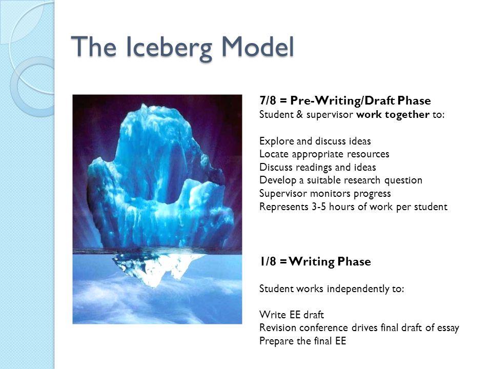 The Iceberg Model 7/8 = Pre-Writing/Draft Phase 1/8 = Writing Phase