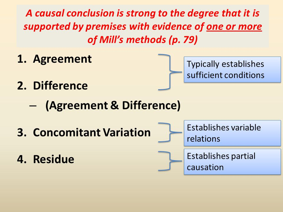 Mill's Methods Agreement Difference (Agreement & Difference)