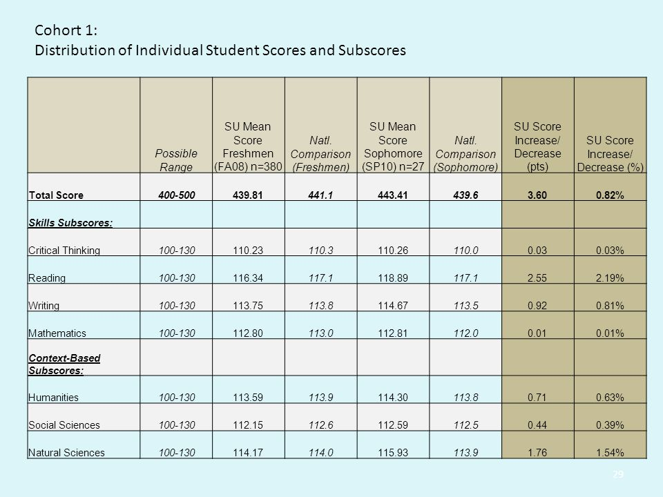 Distribution of Individual Student Scores and Subscores