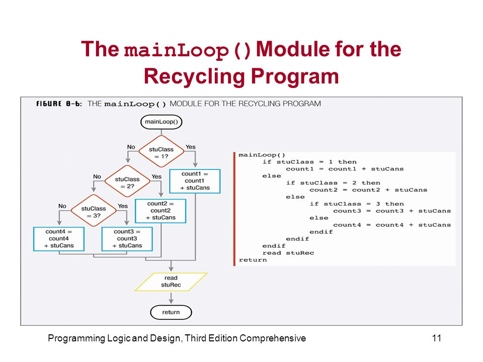 The mainLoop()Module for the Recycling Program