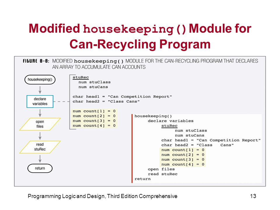 Modified housekeeping()Module for Can-Recycling Program