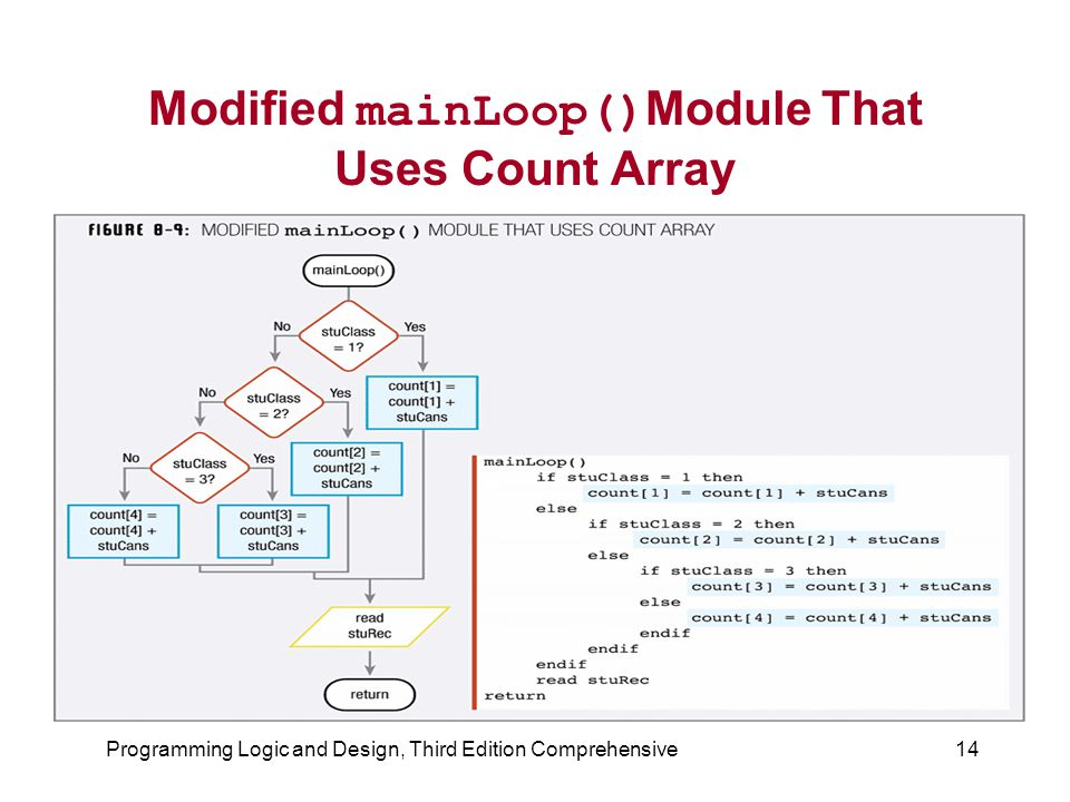 Modified mainLoop()Module That Uses Count Array