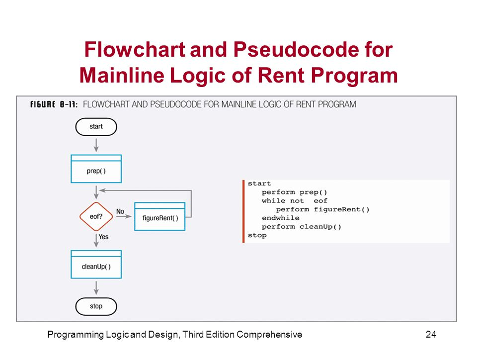 Flowchart and Pseudocode for Mainline Logic of Rent Program
