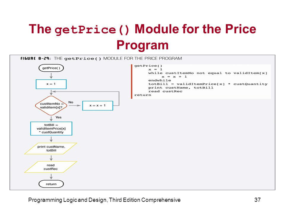 The getPrice() Module for the Price Program