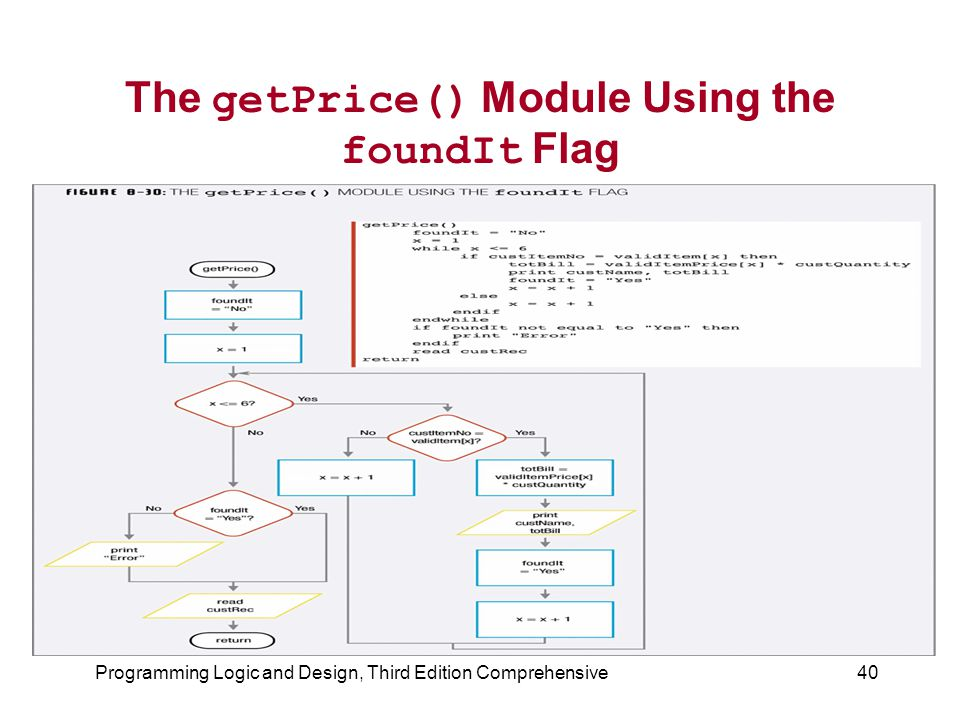 The getPrice() Module Using the foundIt Flag