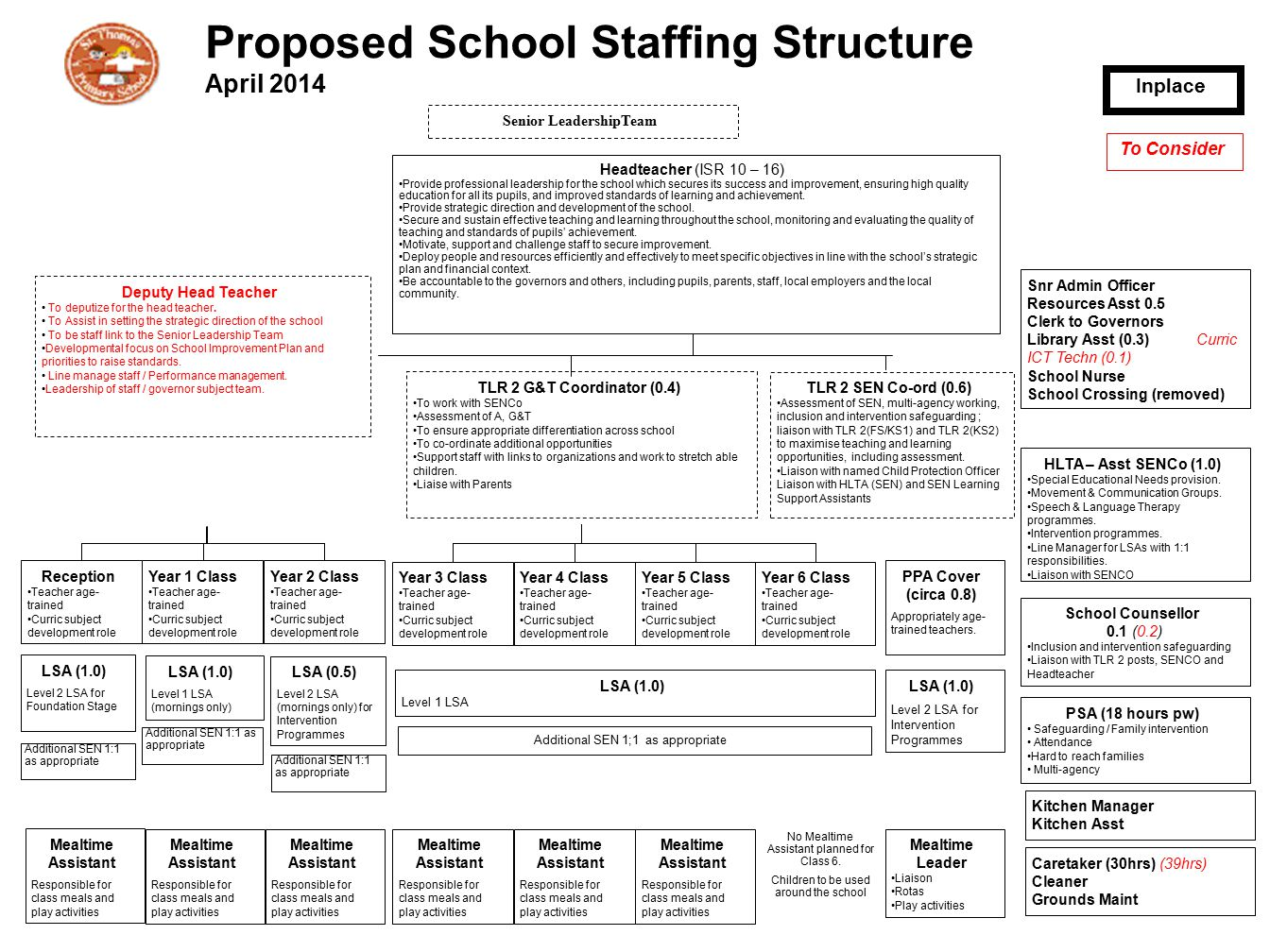 Proposed School Staffing Structure April 2014