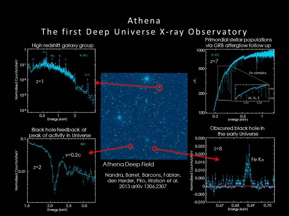 Athena The first Deep Universe X-ray Observatory