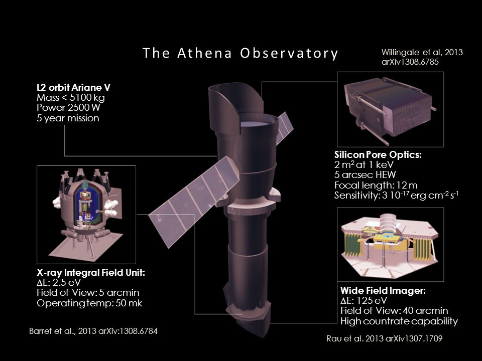 The Athena Observatory