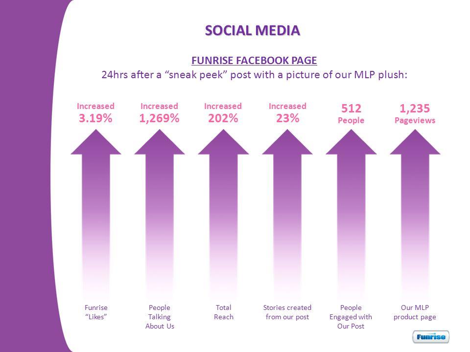 SOCIAL MEDIA 3.19% 1,269% 202% 23% 512 1,235 FUNRISE FACEBOOK PAGE