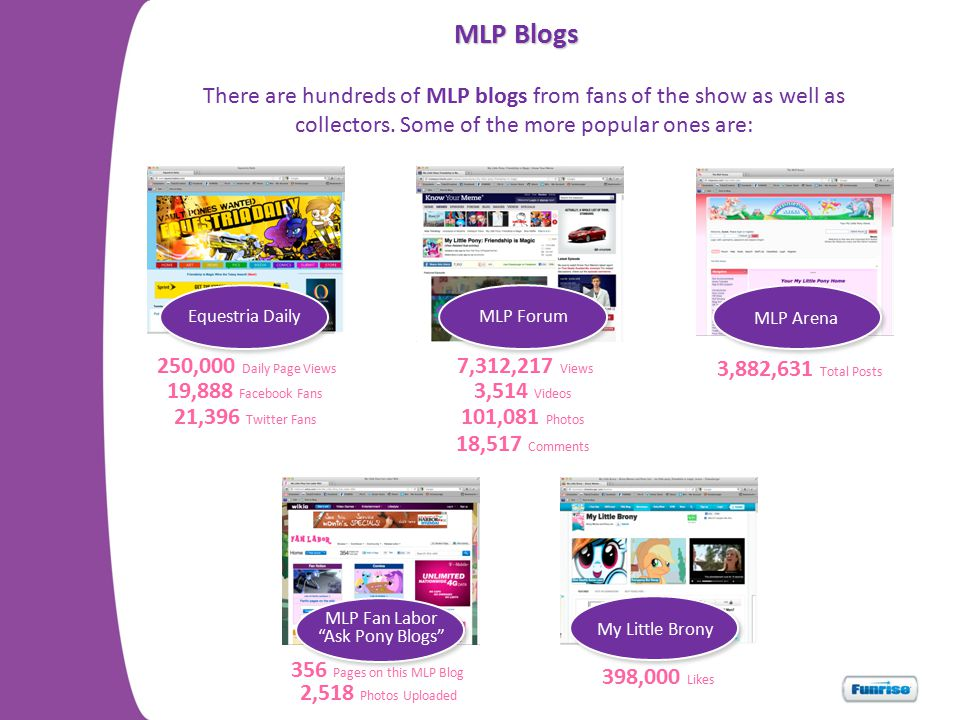 MLP Blogs There are hundreds of MLP blogs from fans of the show as well as collectors. Some of the more popular ones are: