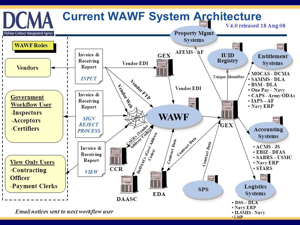Current WAWF System Architecture