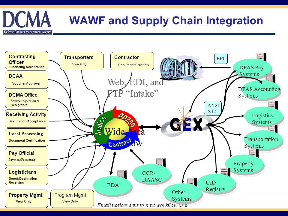 WAWF and Supply Chain Integration