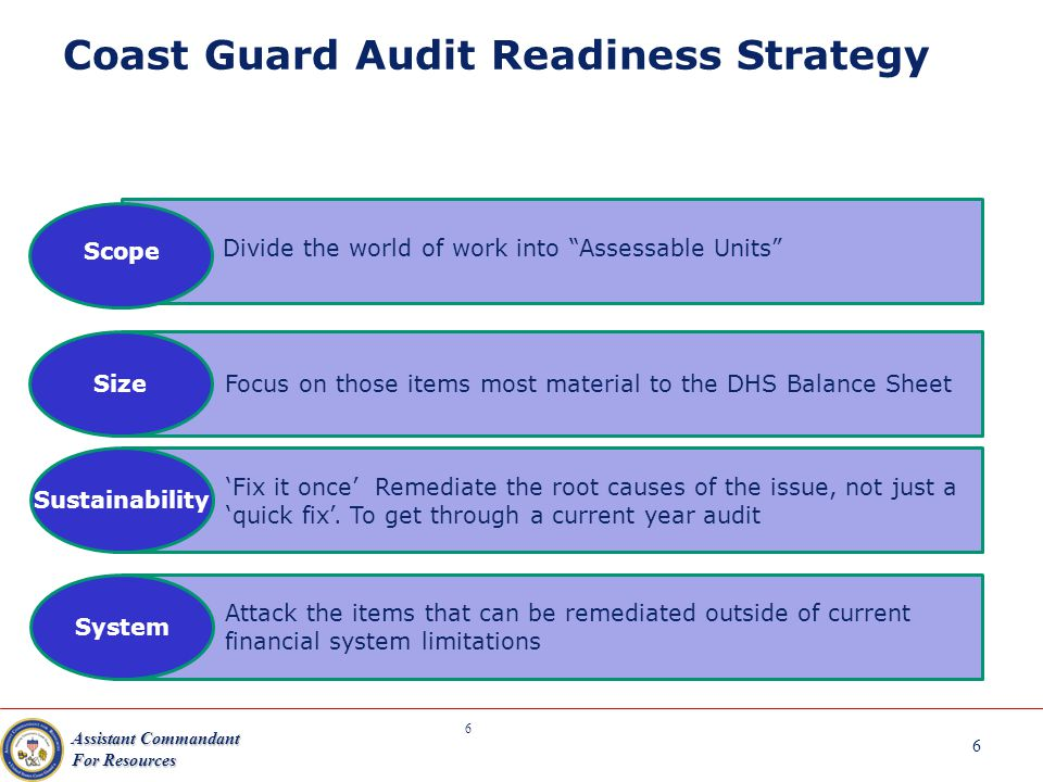 MAP Focus Areas 2003-2011: Consolidated (DHS) Balance Sheet Audit