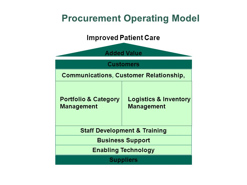 Procurement Operating Model