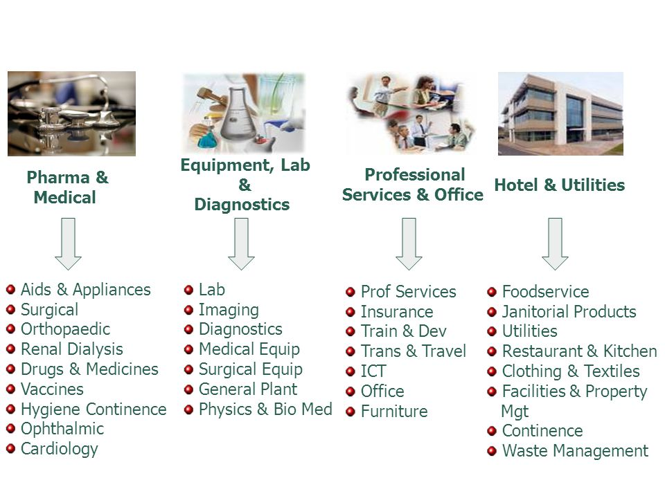 Equipment, Lab & Diagnostics Pharma & Medical Professional