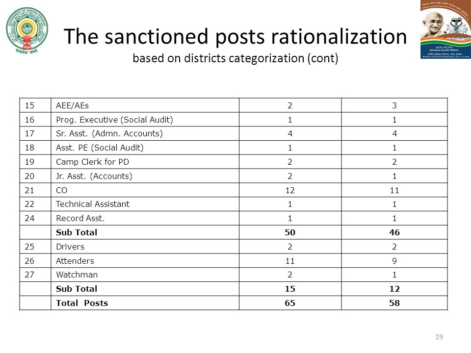 The sanctioned posts rationalization based on districts categorization (cont)