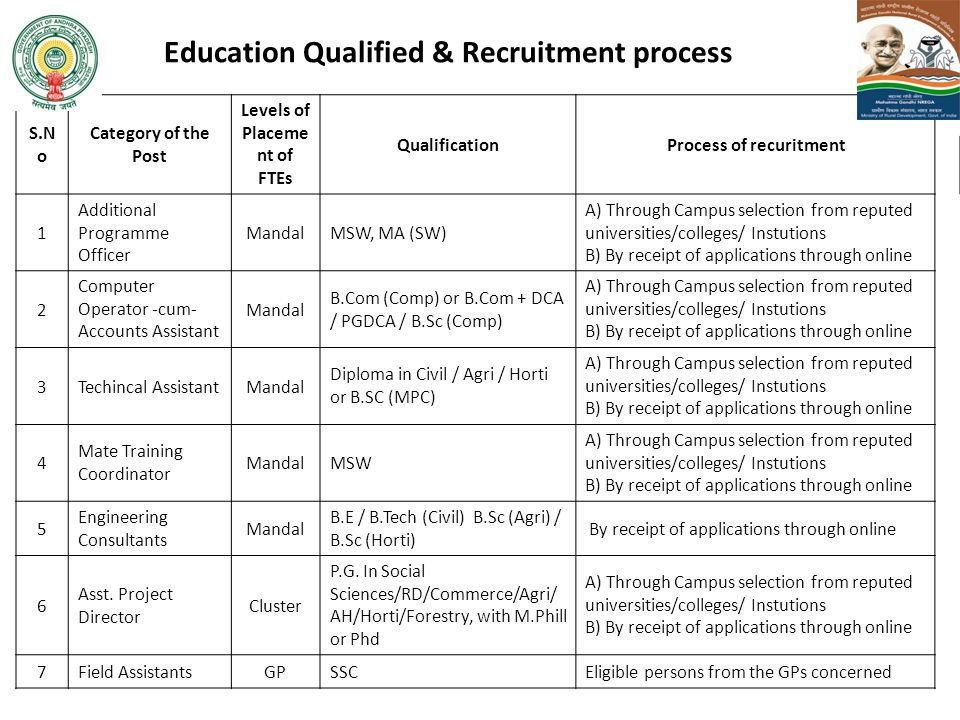 Education Qualified & Recruitment process