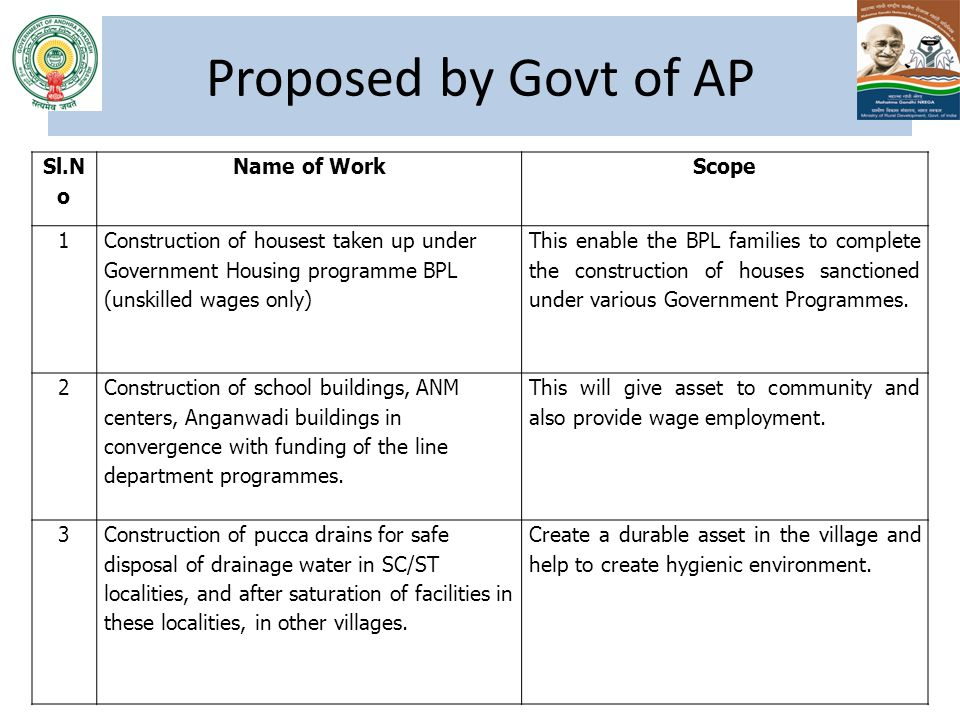 Proposed by Govt of AP Sl.N o Name of Work Scope 1