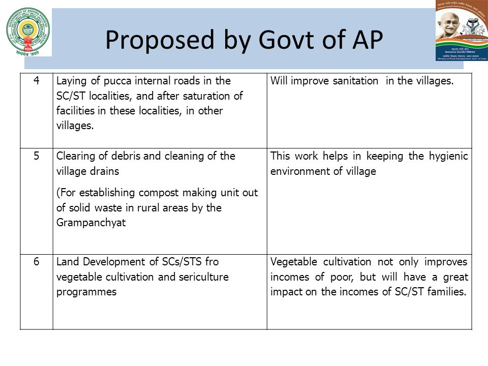 Proposed by Govt of AP 4.