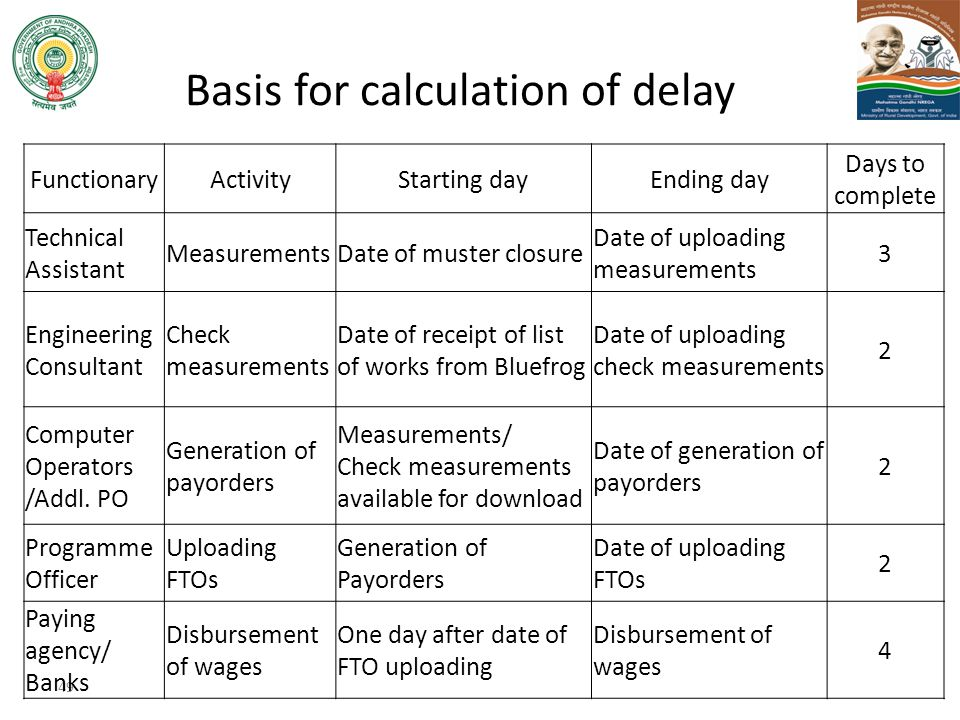 Basis for calculation of delay