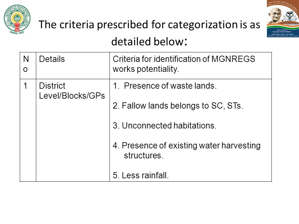The criteria prescribed for categorization is as detailed below: