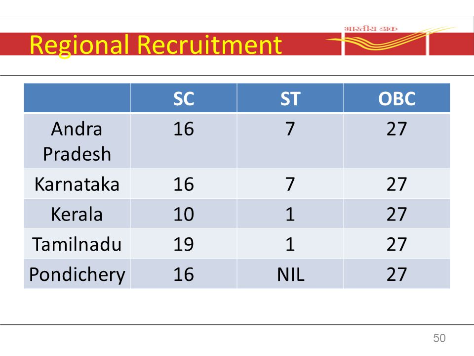Regional Recruitment SC ST OBC Andra Pradesh 16 7 27 Karnataka Kerala