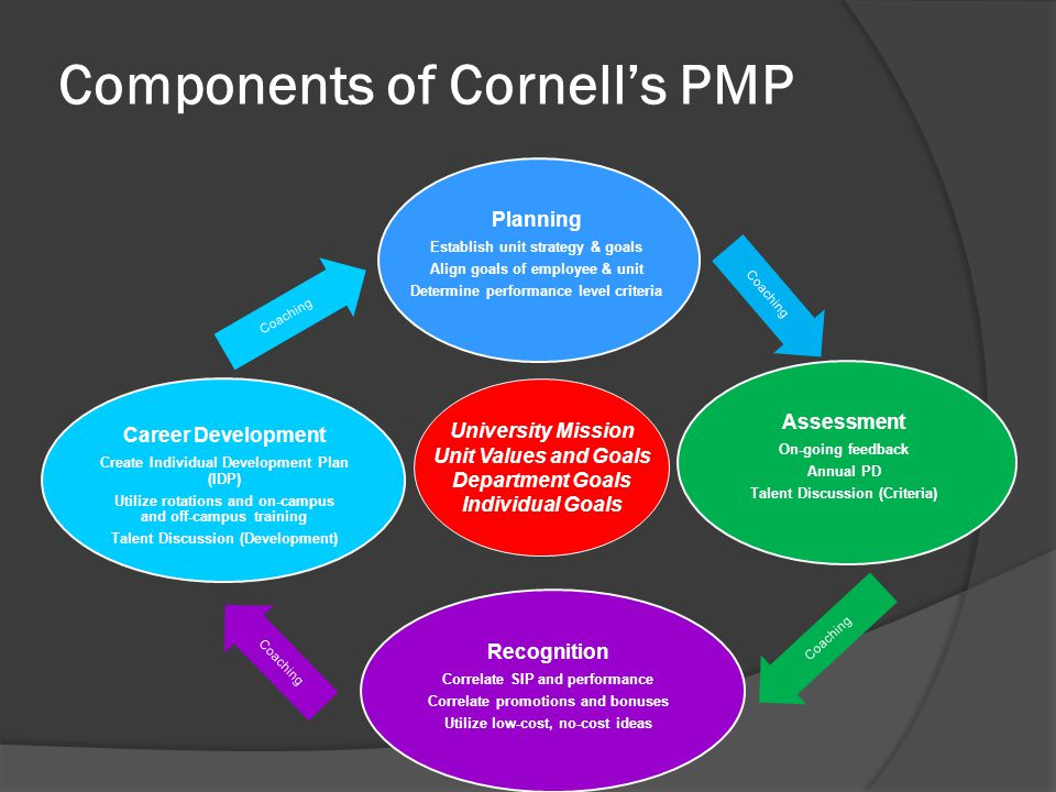 Components of Cornell's PMP
