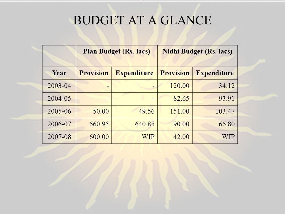 BUDGET AT A GLANCE Plan Budget (Rs. lacs) Nidhi Budget (Rs. lacs) Year