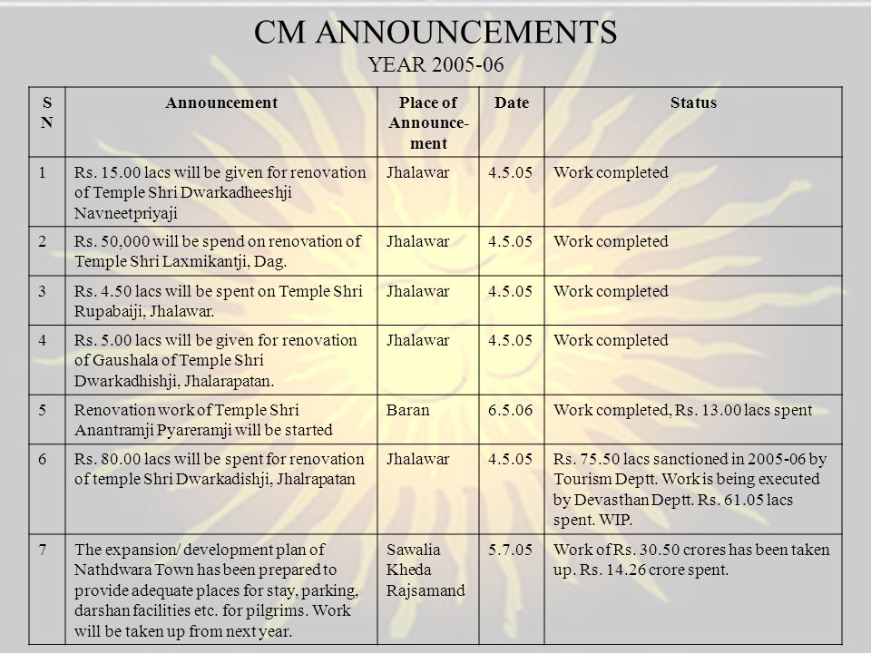 CM ANNOUNCEMENTS YEAR 2005-06