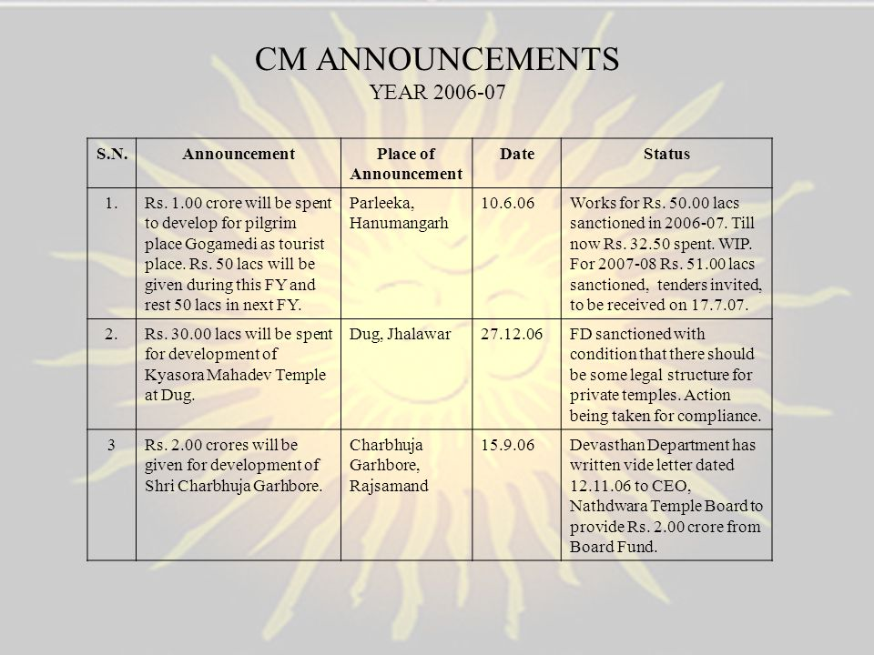 CM ANNOUNCEMENTS YEAR 2006-07
