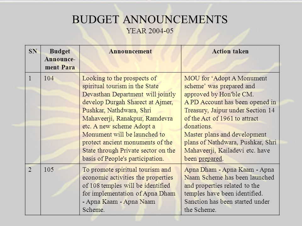 BUDGET ANNOUNCEMENTS YEAR 2004-05