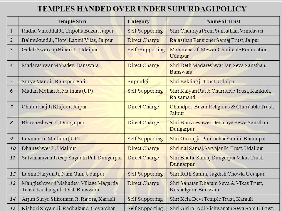 TEMPLES HANDED OVER UNDER SUPURDAGI POLICY