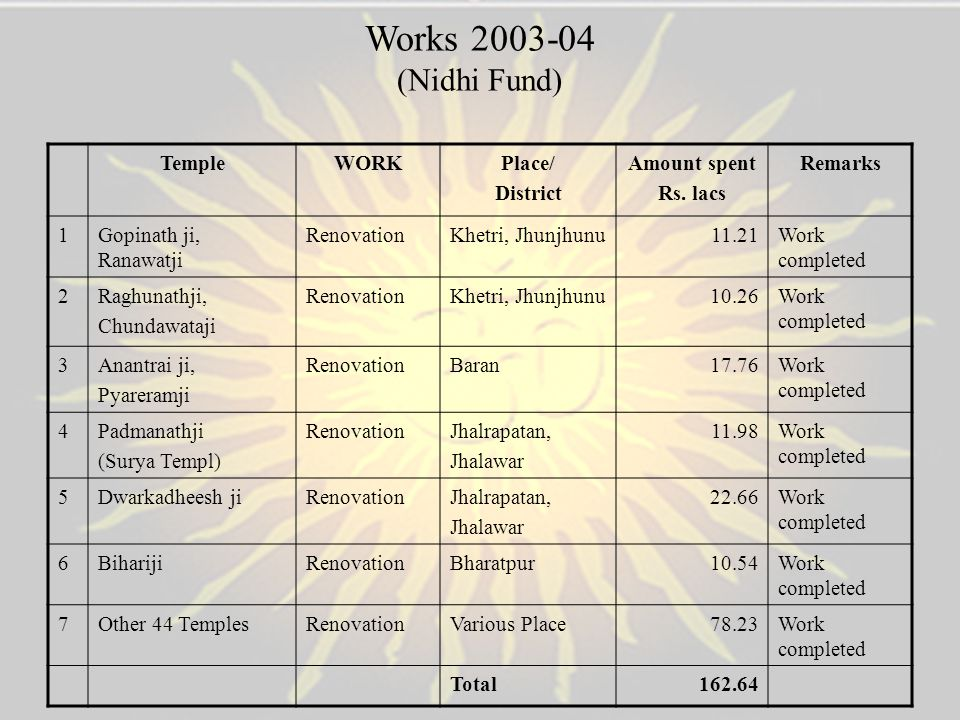 Works 2003-04 (Nidhi Fund) Temple WORK Place/ District Amount spent