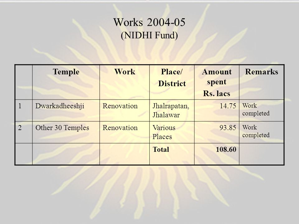 Works 2004-05 (NIDHI Fund) Temple Work Place/ District Amount spent