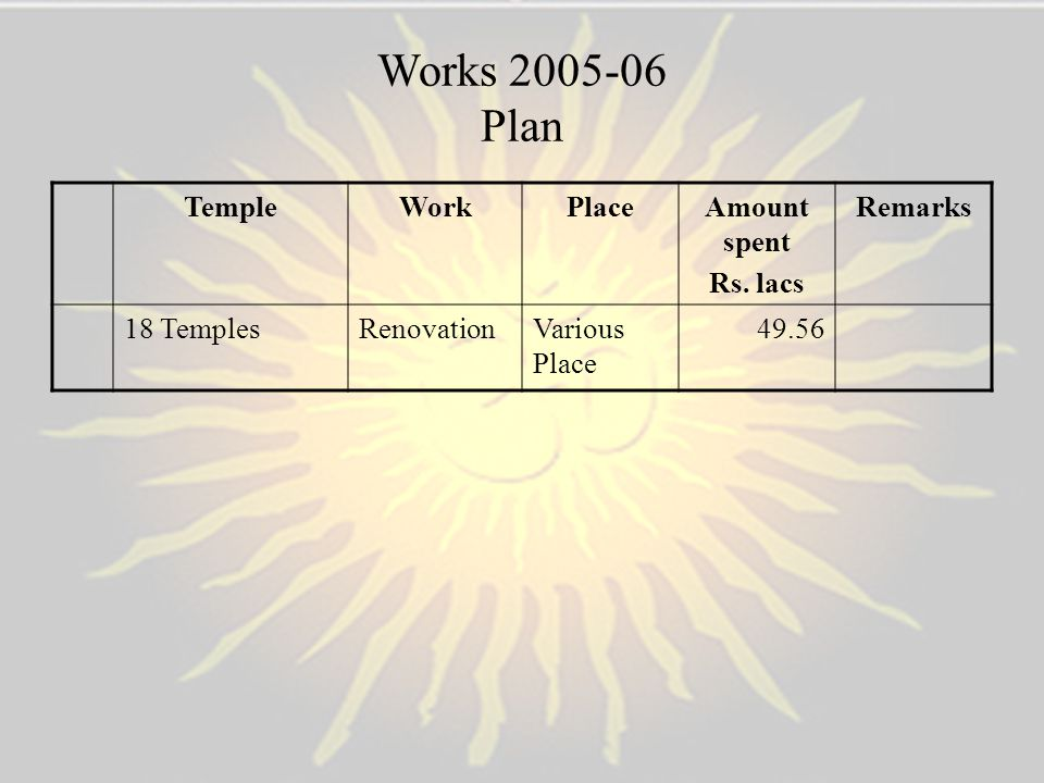 Works 2005-06 Plan Temple Work Place Amount spent Rs. lacs Remarks