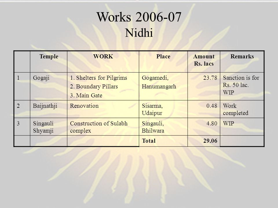 Works 2006-07 Nidhi Temple WORK Place Amount Rs. lacs Remarks 1 Gogaji