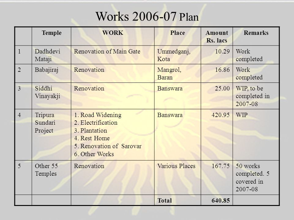 Works 2006-07 Plan Temple WORK Place Amount Rs. lacs Remarks 1