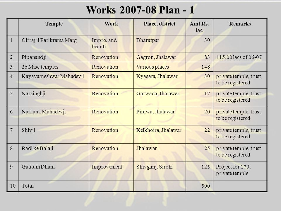 Works 2007-08 Plan - 1 Temple Work Place, district Amt Rs. lac Remarks