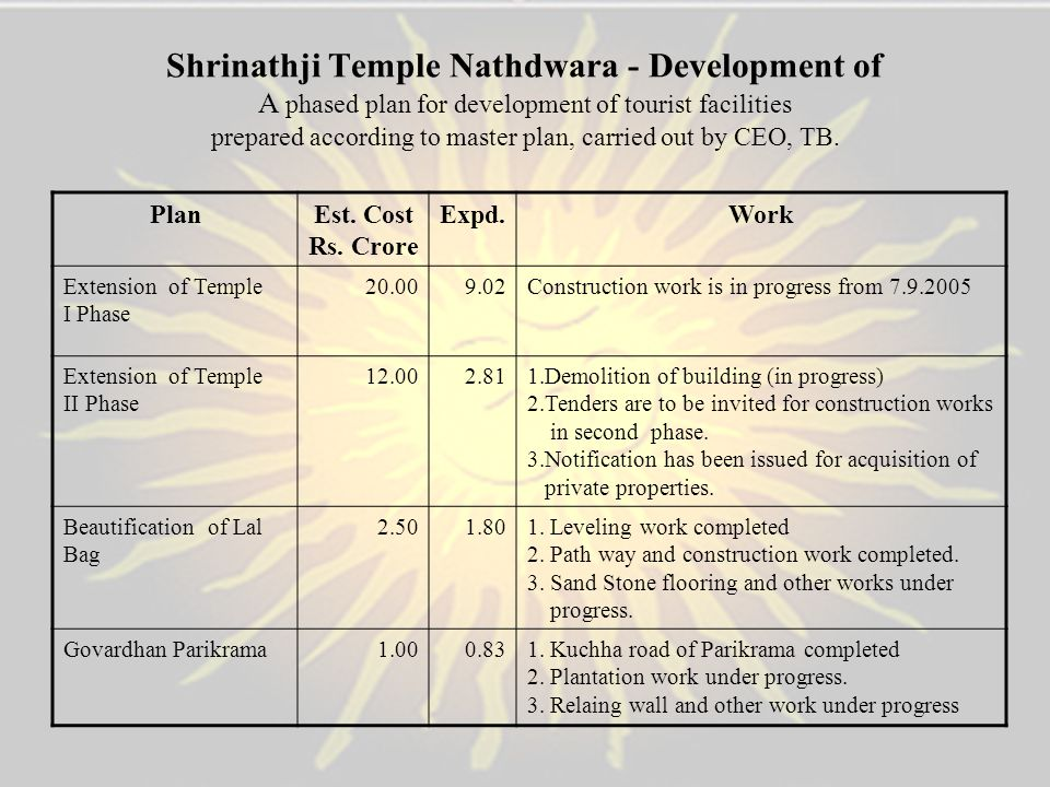 Shrinathji Temple Nathdwara - Development of A phased plan for development of tourist facilities prepared according to master plan, carried out by CEO, TB.