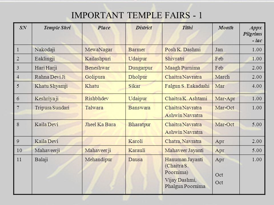 IMPORTANT TEMPLE FAIRS - 1