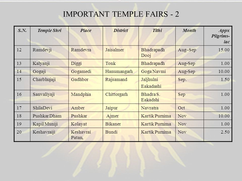 IMPORTANT TEMPLE FAIRS - 2