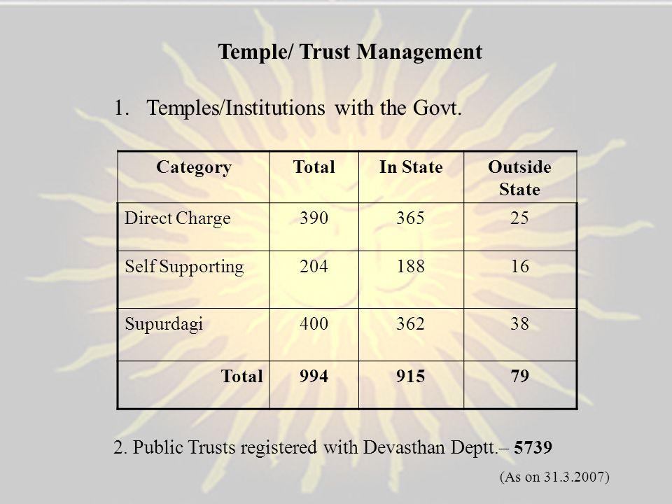 Temple/ Trust Management