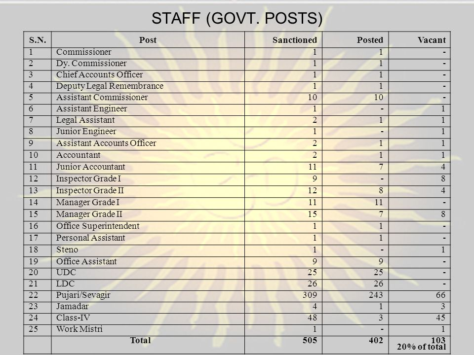 STAFF (GOVT. POSTS) S.N. Post Sanctioned Posted Vacant 1 Commissioner